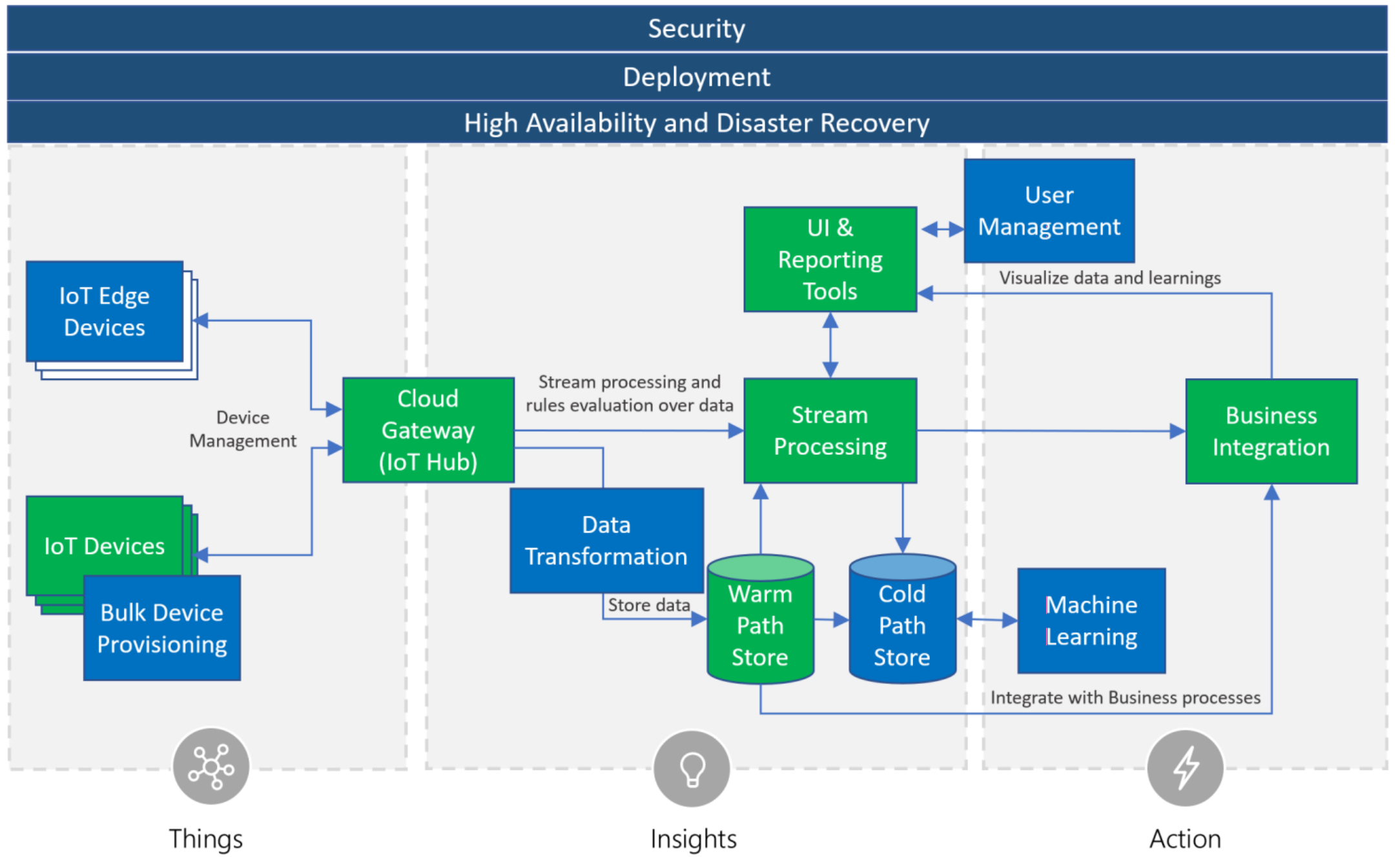 1stQuad Solutions AG   Azure IoT – Microsoft offers a wide range