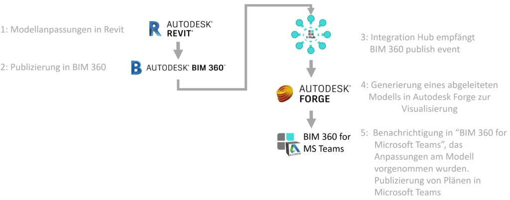 BIM 360 in Microsoft Teams